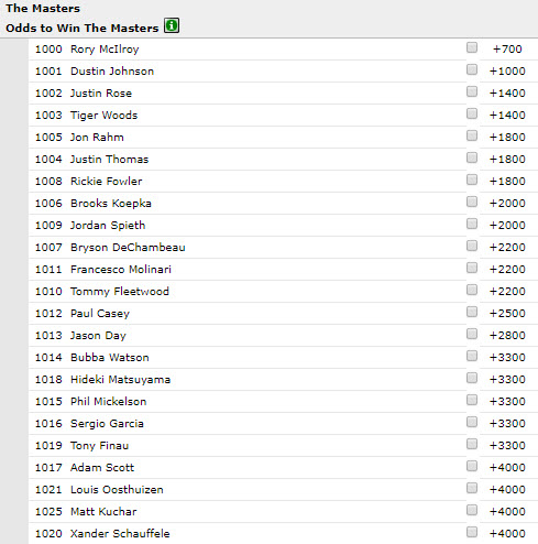 Bet On The 2019 Masters - Odds, Picks and How To Bet Guide